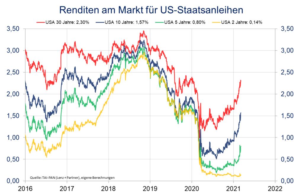Renditen am Markt für US-Staatsanleihen