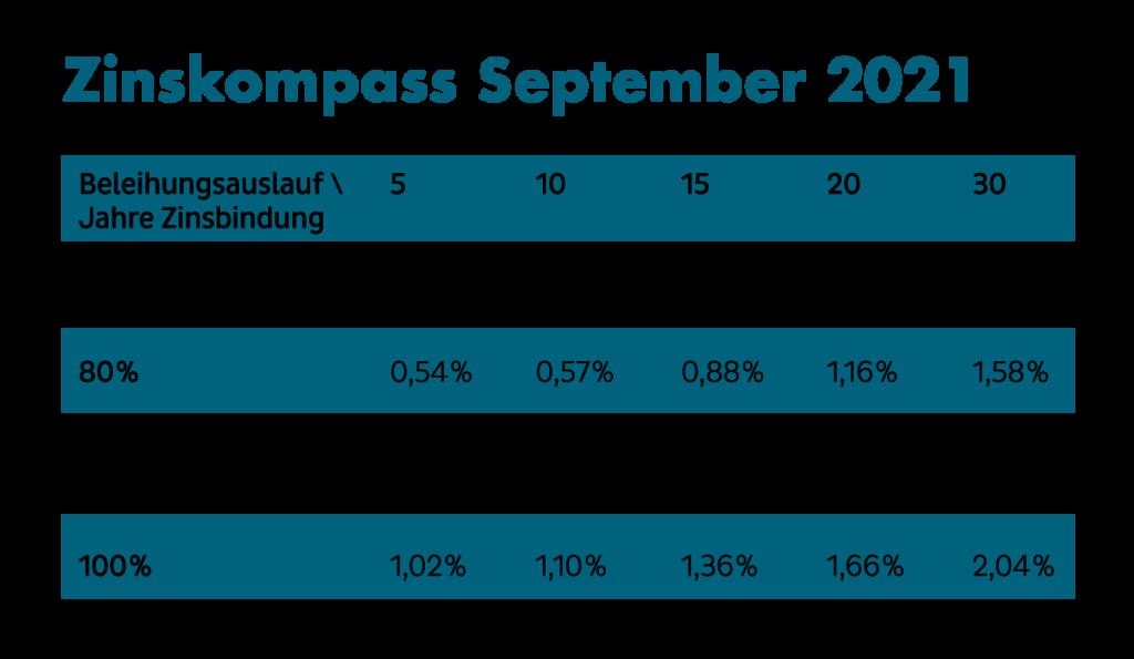 Zinskompass September 2021 Beleihungsauslauf/Jahre Zinsbindung