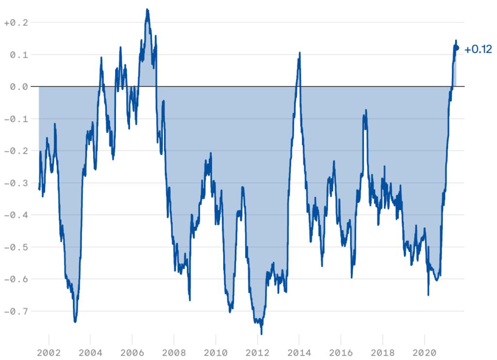 Verlauf der Korrelation zwischen Aktien und Staatsanleihen